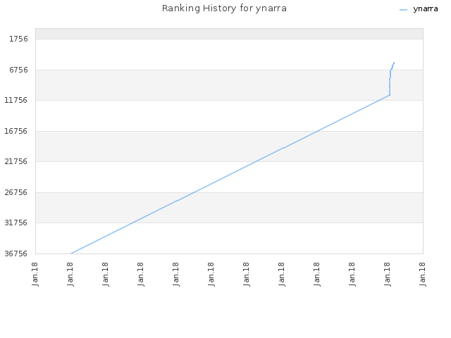 Ranking History for ynarra