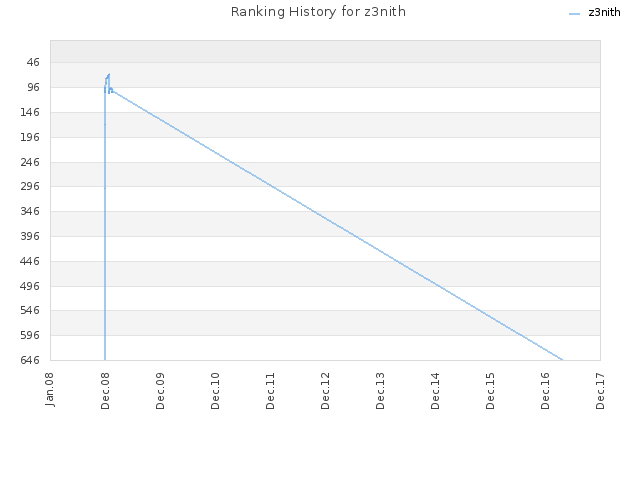 Ranking History for z3nith