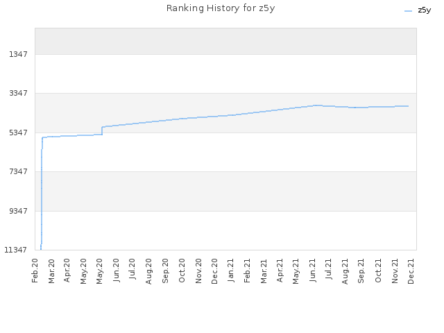 Ranking History for z5y