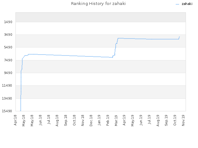 Ranking History for zahaki