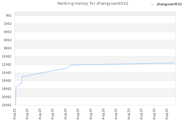 Ranking History for zhangyuan0532