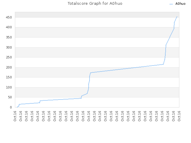 Totalscore Graph for A0huo