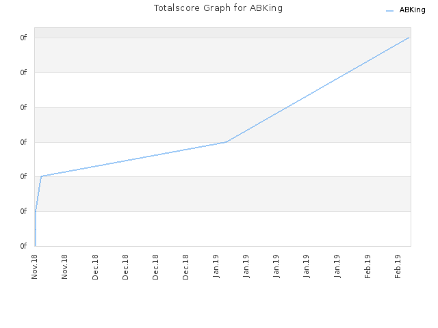 Totalscore Graph for ABKing