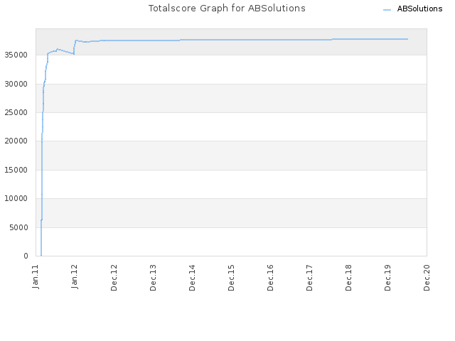 Totalscore Graph for ABSolutions