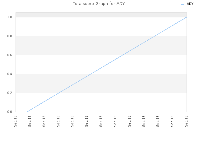 Totalscore Graph for ADY