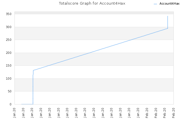 Totalscore Graph for Account4Hax