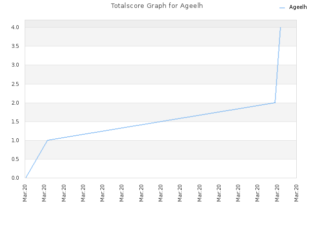 Totalscore Graph for Ageelh