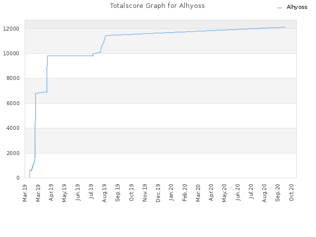 Totalscore Graph for Alhyoss
