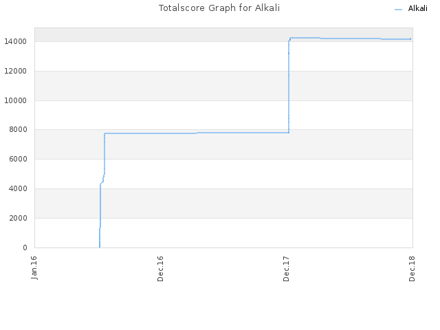 Totalscore Graph for Alkali