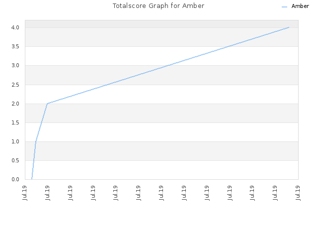 Totalscore Graph for Amber