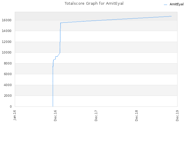 Totalscore Graph for AmitEyal