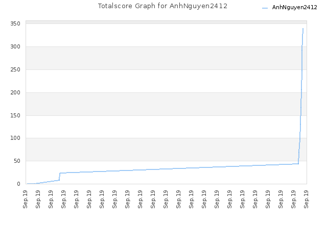 Totalscore Graph for AnhNguyen2412