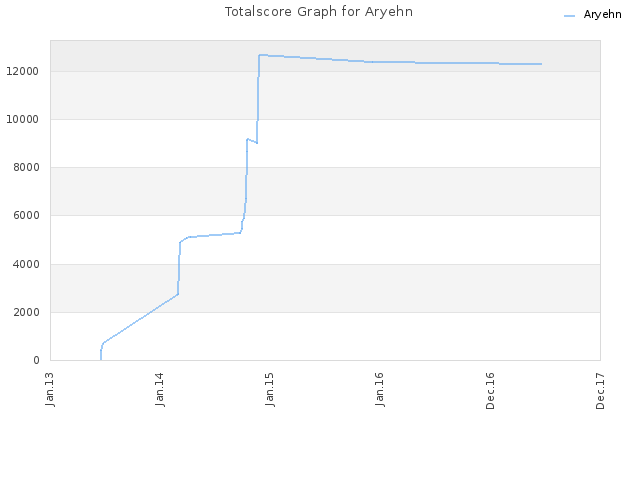 Totalscore Graph for Aryehn