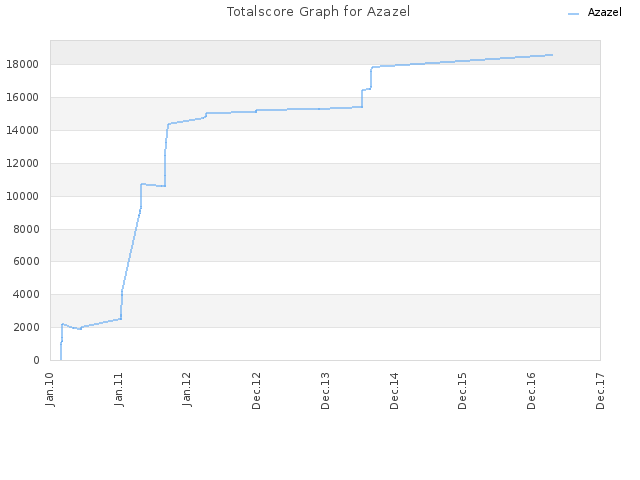 Totalscore Graph for Azazel