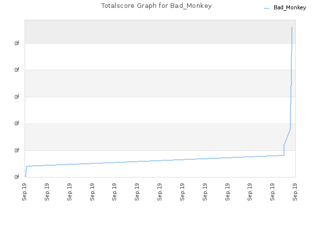 Totalscore Graph for Bad_Monkey