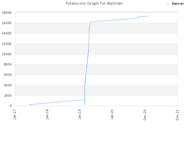 Totalscore Graph for Batman