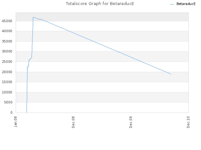 Totalscore Graph for BetaraducE
