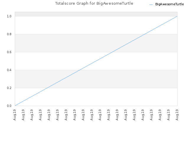Totalscore Graph for BigAwesomeTurtle