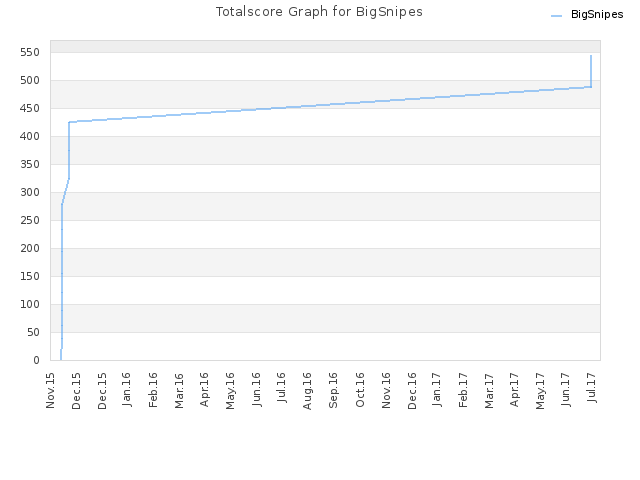 Totalscore Graph for BigSnipes