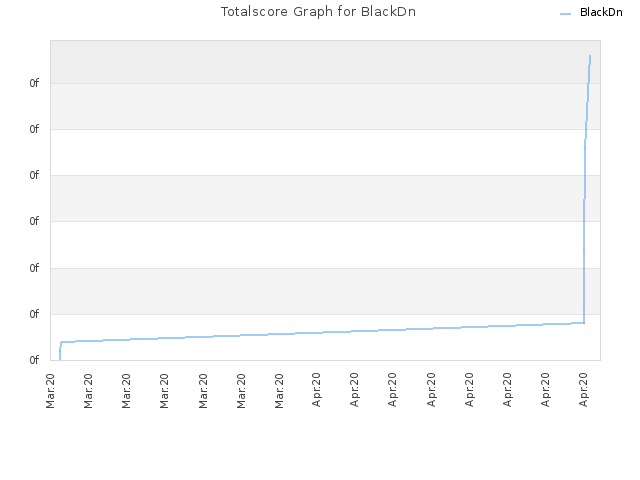 Totalscore Graph for BlackDn