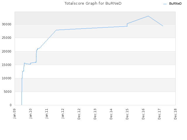 Totalscore Graph for BuRNeD