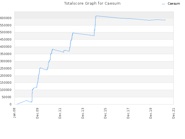 Totalscore Graph for Caesum