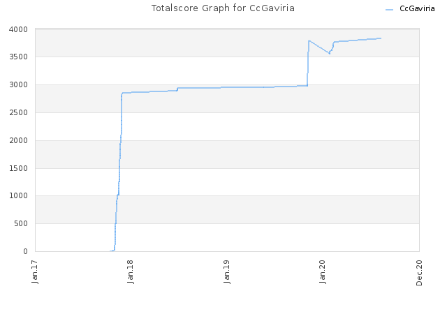 Totalscore Graph for CcGaviria
