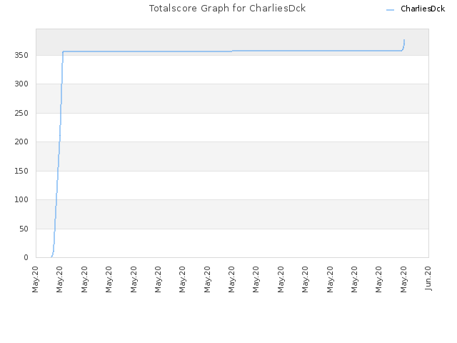 Totalscore Graph for CharliesDck