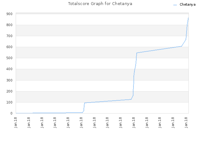 Totalscore Graph for Chetanya