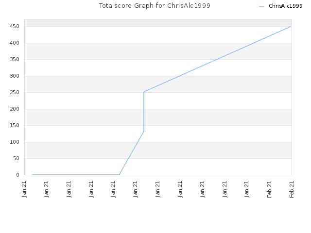 Totalscore Graph for ChrisAlc1999
