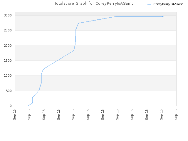 Totalscore Graph for CoreyPerryIsASaint