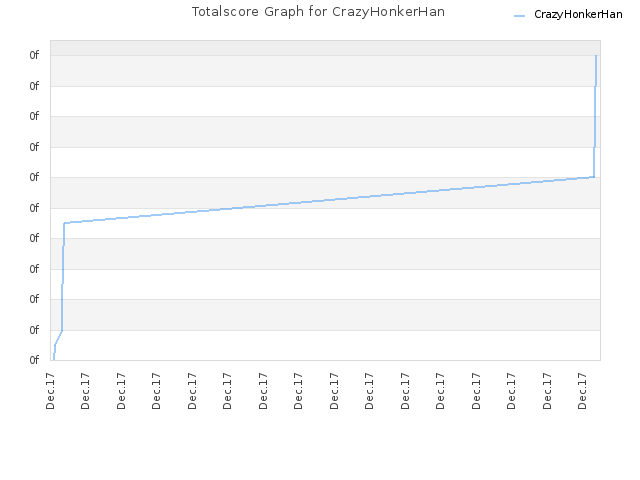 Totalscore Graph for CrazyHonkerHan
