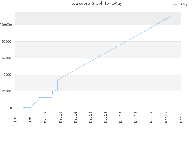 Totalscore Graph for DKay