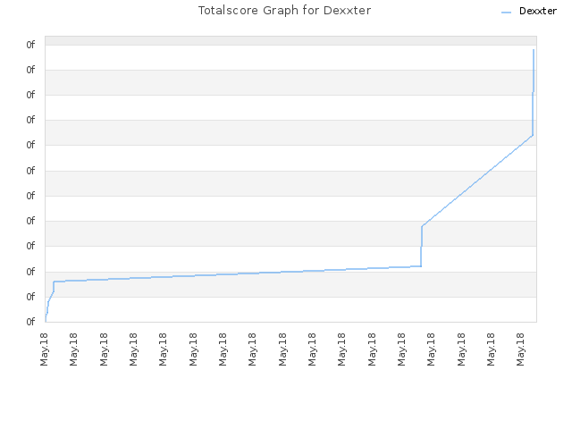 Totalscore Graph for Dexxter