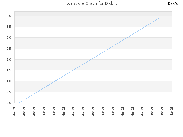 Totalscore Graph for DickFu