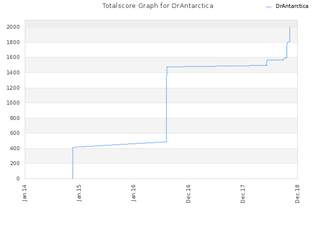 Totalscore Graph for DrAntarctica