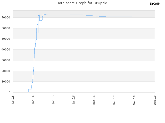 Totalscore Graph for DrOptix