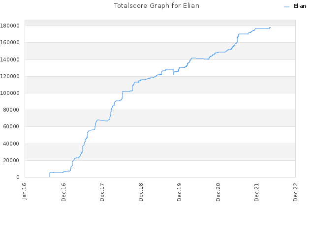 Totalscore Graph for Elian