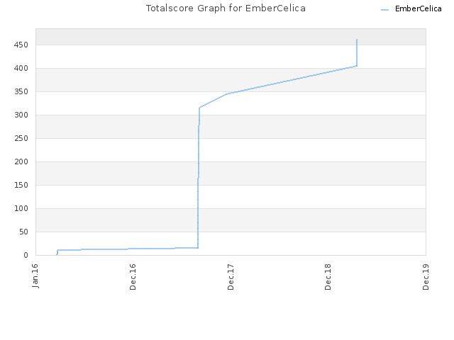 Totalscore Graph for EmberCelica