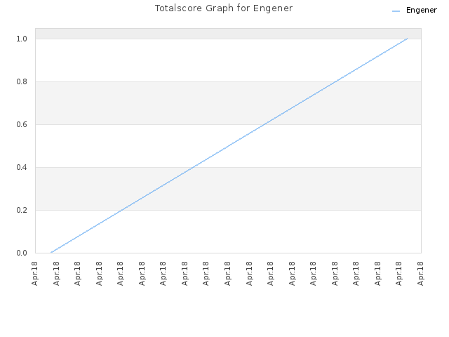 Totalscore Graph for Engener
