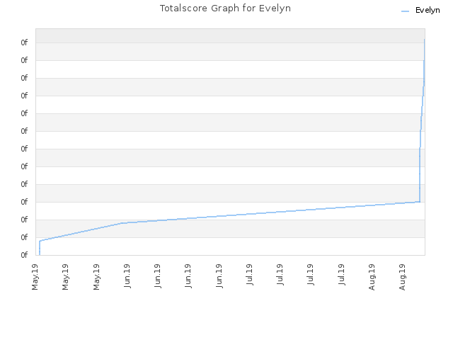 Totalscore Graph for Evelyn