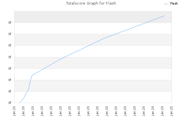 Totalscore Graph for Flash