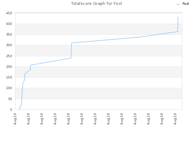 Totalscore Graph for Fool