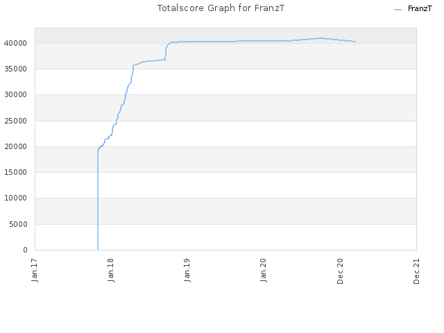 Totalscore Graph for FranzT