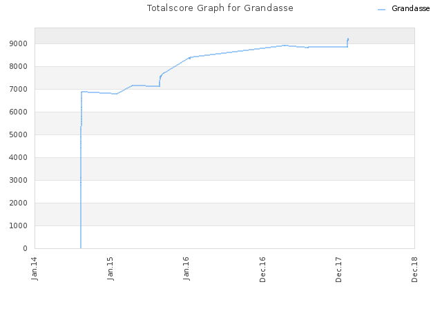 Totalscore Graph for Grandasse