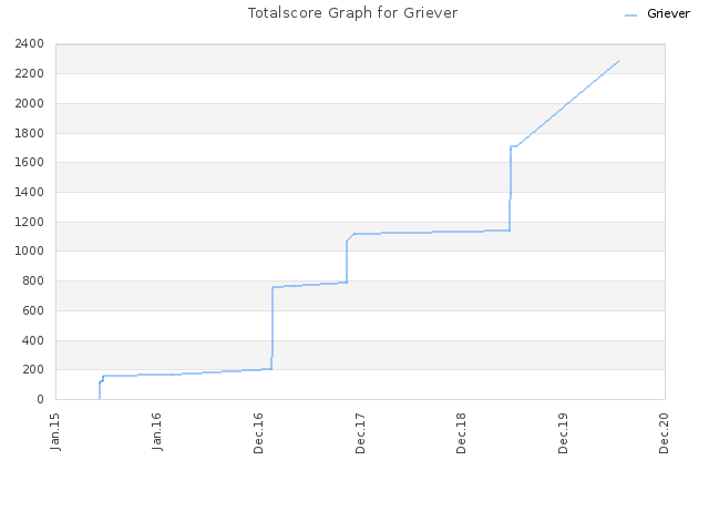 Totalscore Graph for Griever