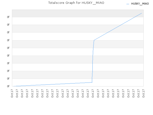 Totalscore Graph for HUSKY__MIAO