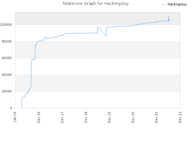 Totalscore Graph for HackingGuy