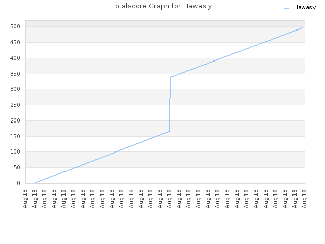 Totalscore Graph for Hawasly