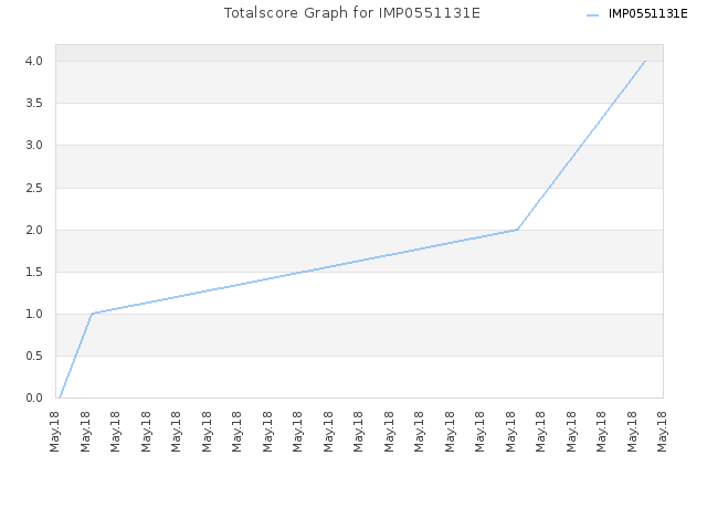 Totalscore Graph for IMP0551131E